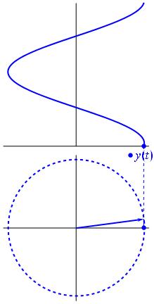 旋转矢量。引用自维基百科。